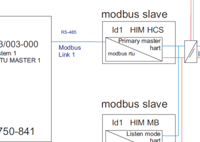 Hart_Modbus_Communication